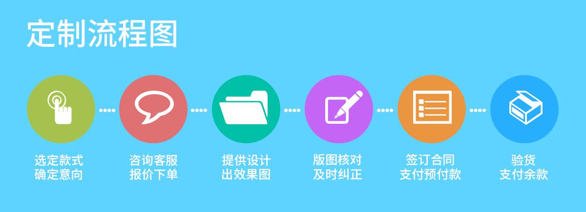包袋定制流程圖