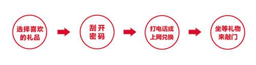 禮冊兌換流程